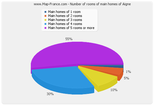 Number of rooms of main homes of Aigne