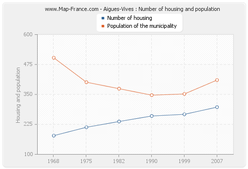 Aigues-Vives : Number of housing and population