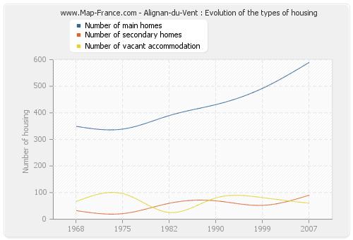 Alignan-du-Vent : Evolution of the types of housing