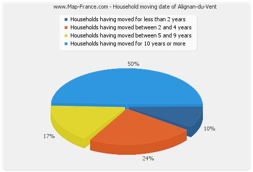 Household moving date of Alignan-du-Vent