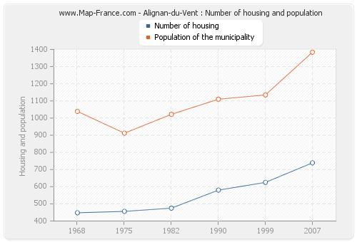 Alignan-du-Vent : Number of housing and population