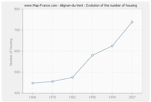 Alignan-du-Vent : Evolution of the number of housing
