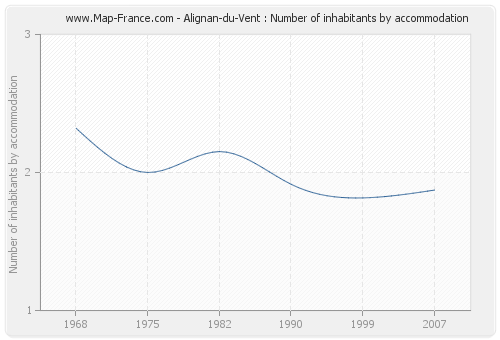 Alignan-du-Vent : Number of inhabitants by accommodation