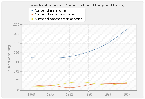 Aniane : Evolution of the types of housing