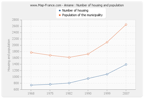 Aniane : Number of housing and population