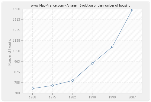 Aniane : Evolution of the number of housing