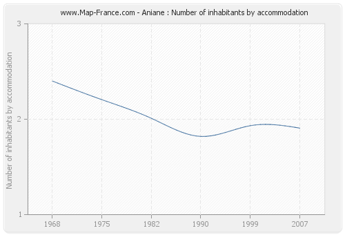 Aniane : Number of inhabitants by accommodation