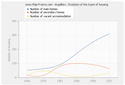 Argelliers : Evolution of the types of housing