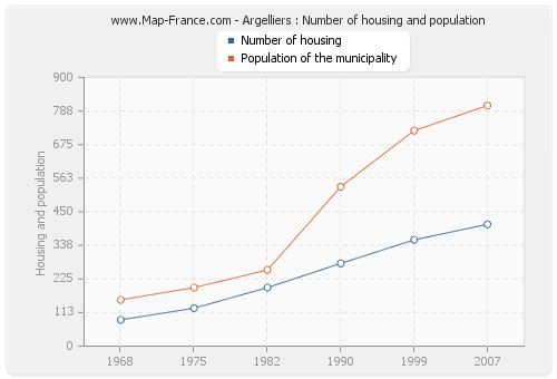Argelliers : Number of housing and population