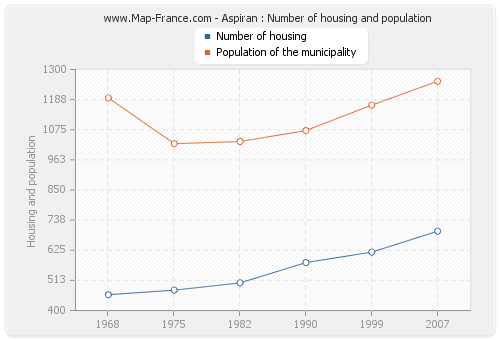 Aspiran : Number of housing and population