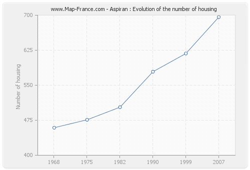 Aspiran : Evolution of the number of housing