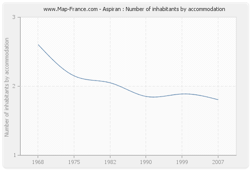 Aspiran : Number of inhabitants by accommodation