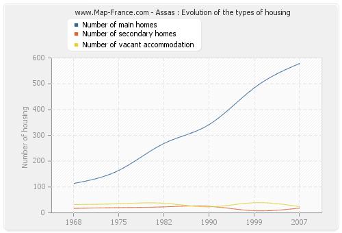 Assas : Evolution of the types of housing