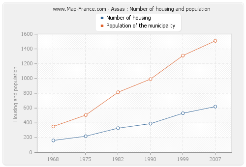 Assas : Number of housing and population
