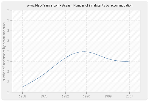Assas : Number of inhabitants by accommodation