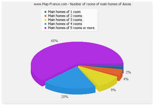Number of rooms of main homes of Assas