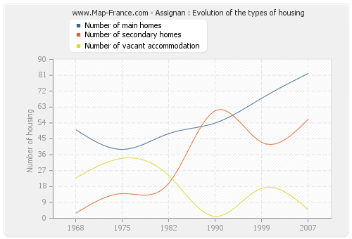 Assignan : Evolution of the types of housing