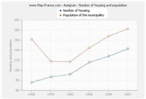 Assignan : Number of housing and population