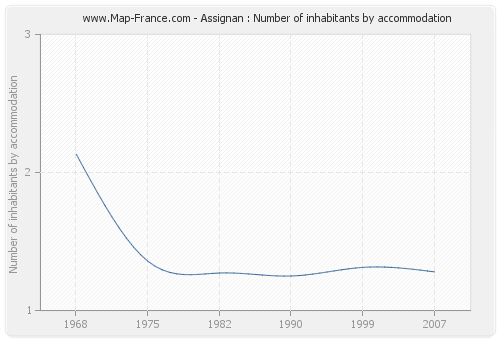 Assignan : Number of inhabitants by accommodation