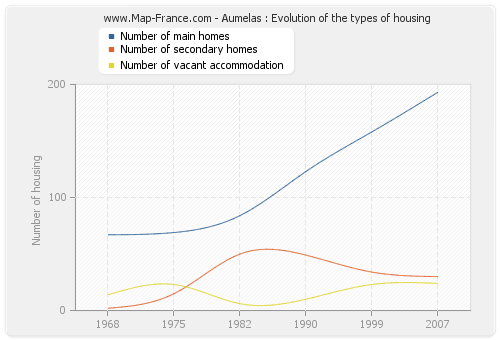 Aumelas : Evolution of the types of housing