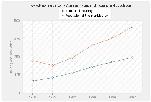 Aumelas : Number of housing and population