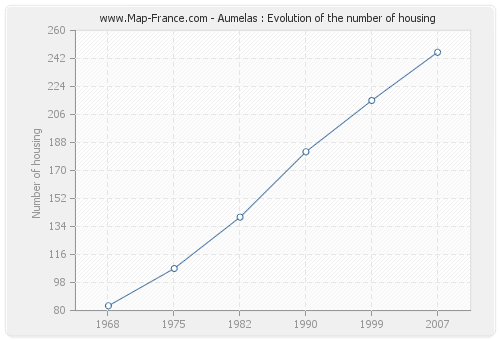 Aumelas : Evolution of the number of housing