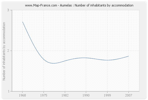 Aumelas : Number of inhabitants by accommodation