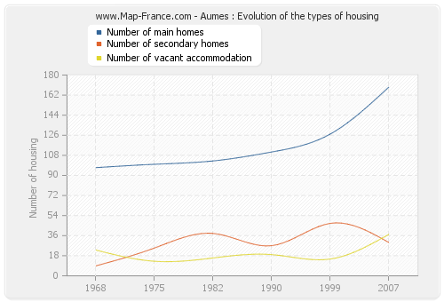 Aumes : Evolution of the types of housing