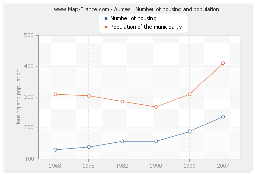 Aumes : Number of housing and population
