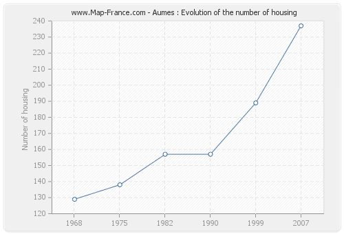 Aumes : Evolution of the number of housing