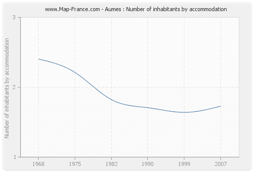 Aumes : Number of inhabitants by accommodation