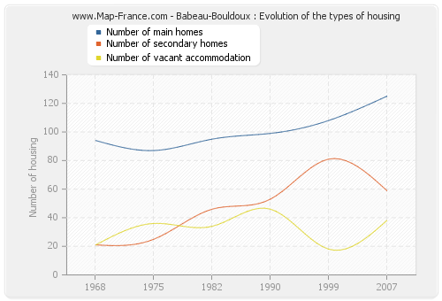 Babeau-Bouldoux : Evolution of the types of housing