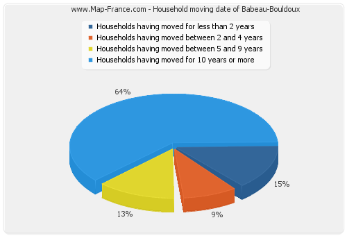 Household moving date of Babeau-Bouldoux