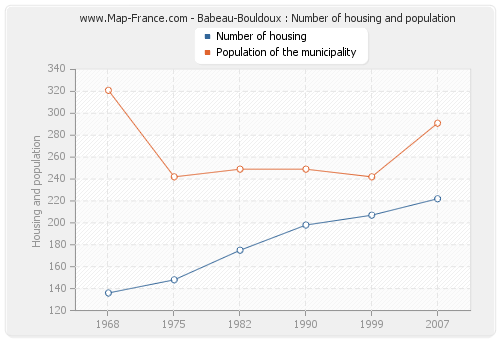 Babeau-Bouldoux : Number of housing and population