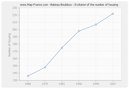 Babeau-Bouldoux : Evolution of the number of housing