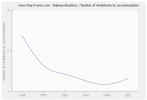 Babeau-Bouldoux : Number of inhabitants by accommodation