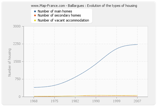 Baillargues : Evolution of the types of housing