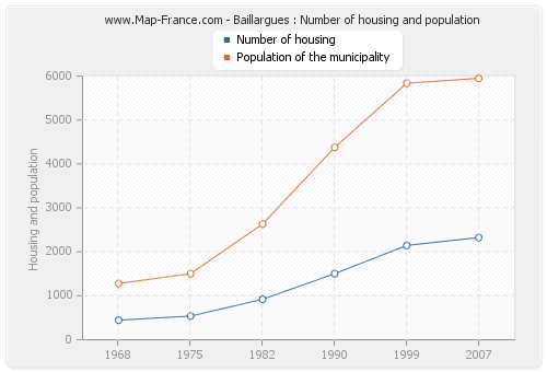 Baillargues : Number of housing and population