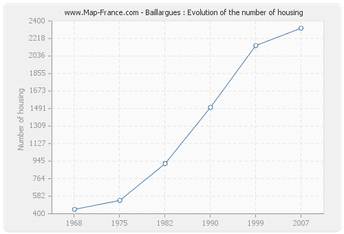 Baillargues : Evolution of the number of housing