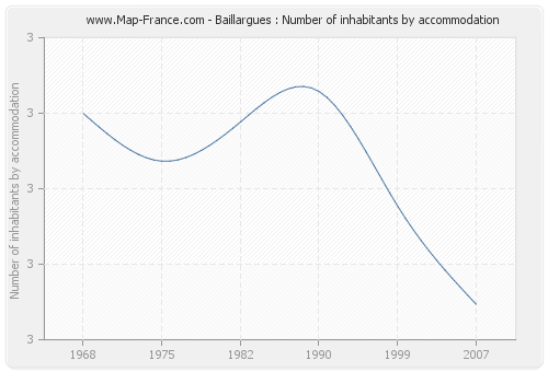 Baillargues : Number of inhabitants by accommodation
