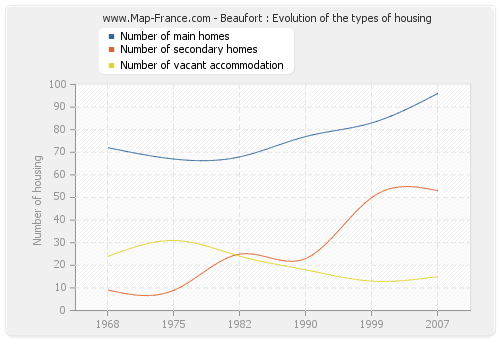Beaufort : Evolution of the types of housing