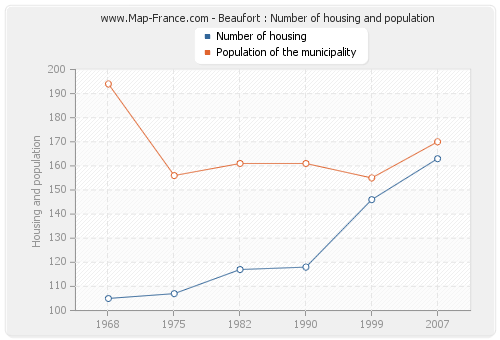 Beaufort : Number of housing and population