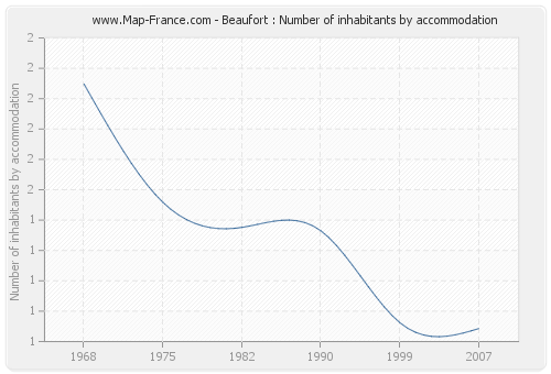 Beaufort : Number of inhabitants by accommodation