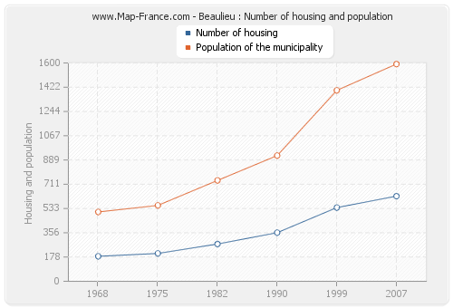 Beaulieu : Number of housing and population