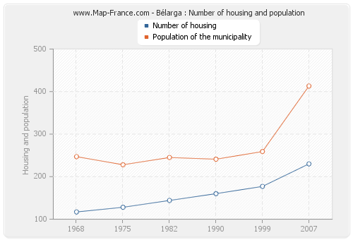 Bélarga : Number of housing and population