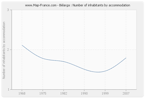 Bélarga : Number of inhabitants by accommodation