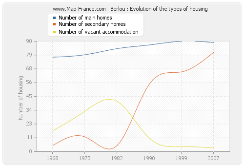 Berlou : Evolution of the types of housing