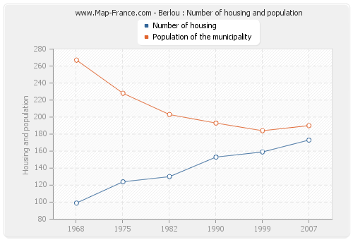 Berlou : Number of housing and population