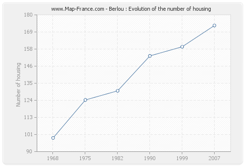 Berlou : Evolution of the number of housing