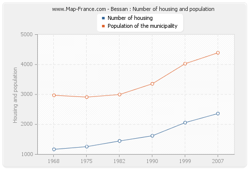 Bessan : Number of housing and population